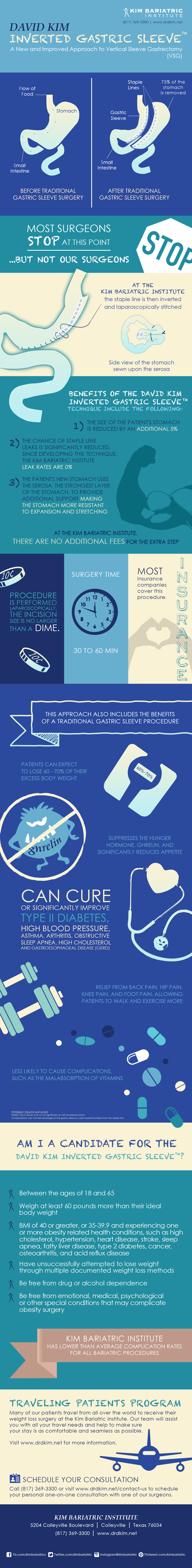 INVERTED_GASTRIC_SLEEVE_INFOGRAPHIC_final_v2b